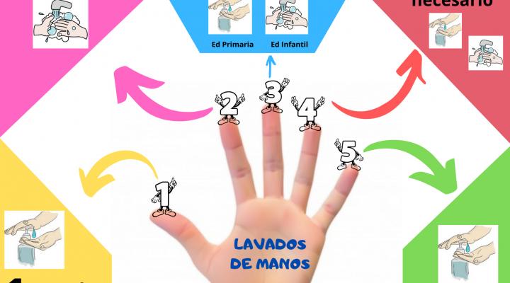 Lavados de manos